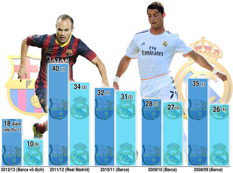 Khoảng cách điểm giữa Barca và Real trước lượt đi El Clasico 5 mùa gần nhất