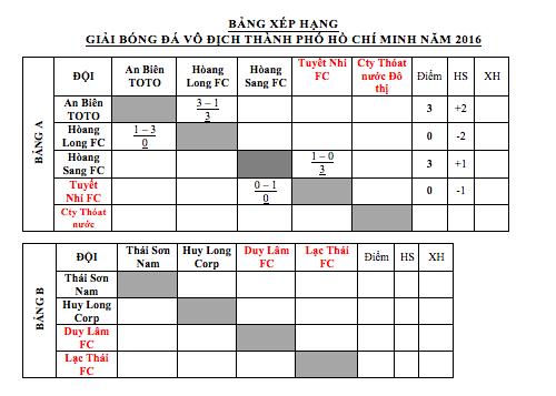 Kết quả cập nhật và bảng xếp hạng giải vô địch bóng đá TPHCM 2016